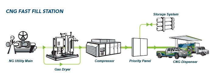 Compressed Natural Gas Fueling Station Design