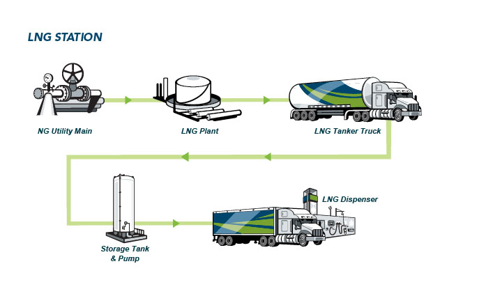 Natural Gas Delivery By Truck